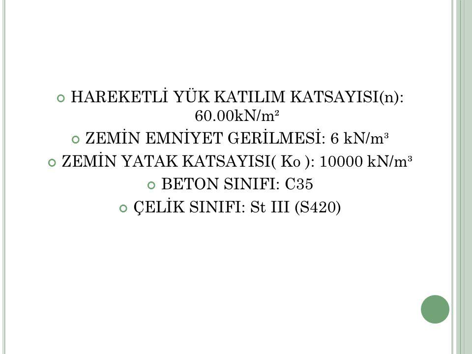 HAREKETLİ YÜK KATILIM KATSAYISI(n): 60.00kN/m²