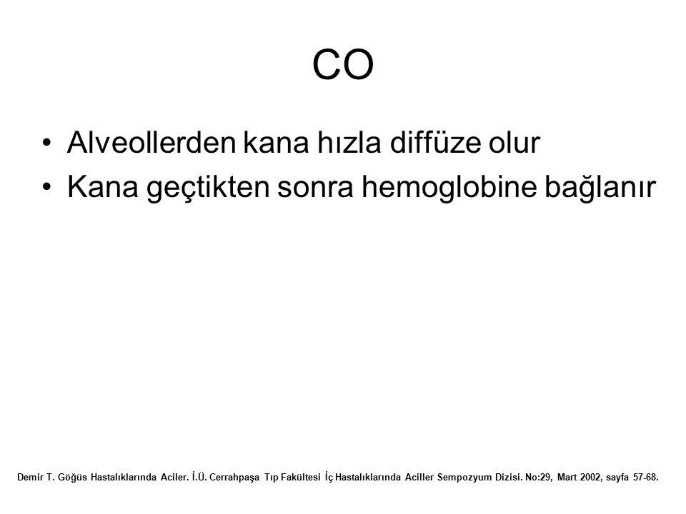 CO Alveollerden kana hızla diffüze olur