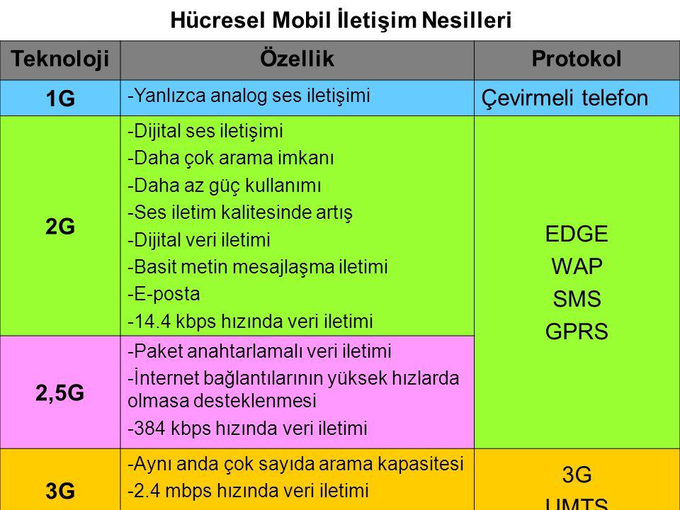 Hücresel Mobil İletişim Nesilleri