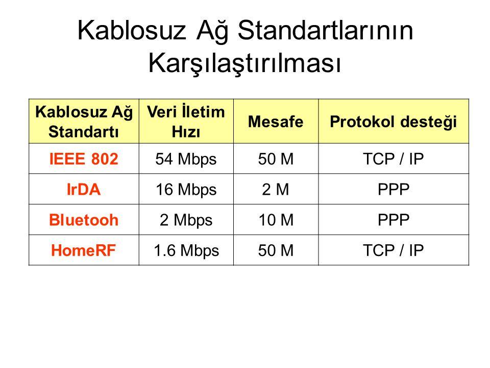 Kablosuz Ağ Standartlarının Karşılaştırılması