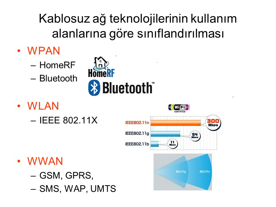 Kablosuz ağ teknolojilerinin kullanım alanlarına göre sınıflandırılması