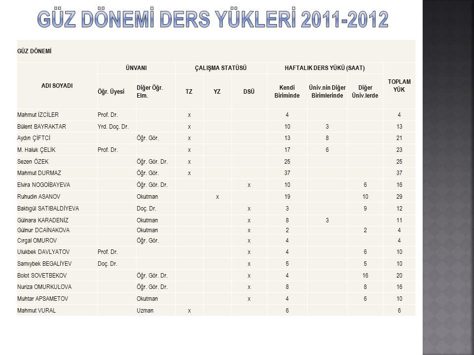 GÜZ DÖNEMİ DERS YÜKLERİ 2011-2012