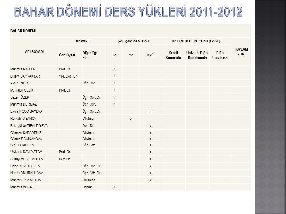 BAHAR DÖNEMİ DERS YÜKLERİ 2011-2012