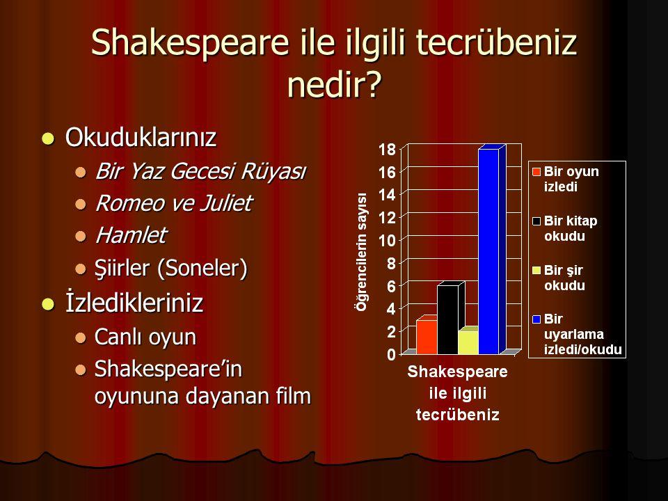 Shakespeare ile ilgili tecrübeniz nedir