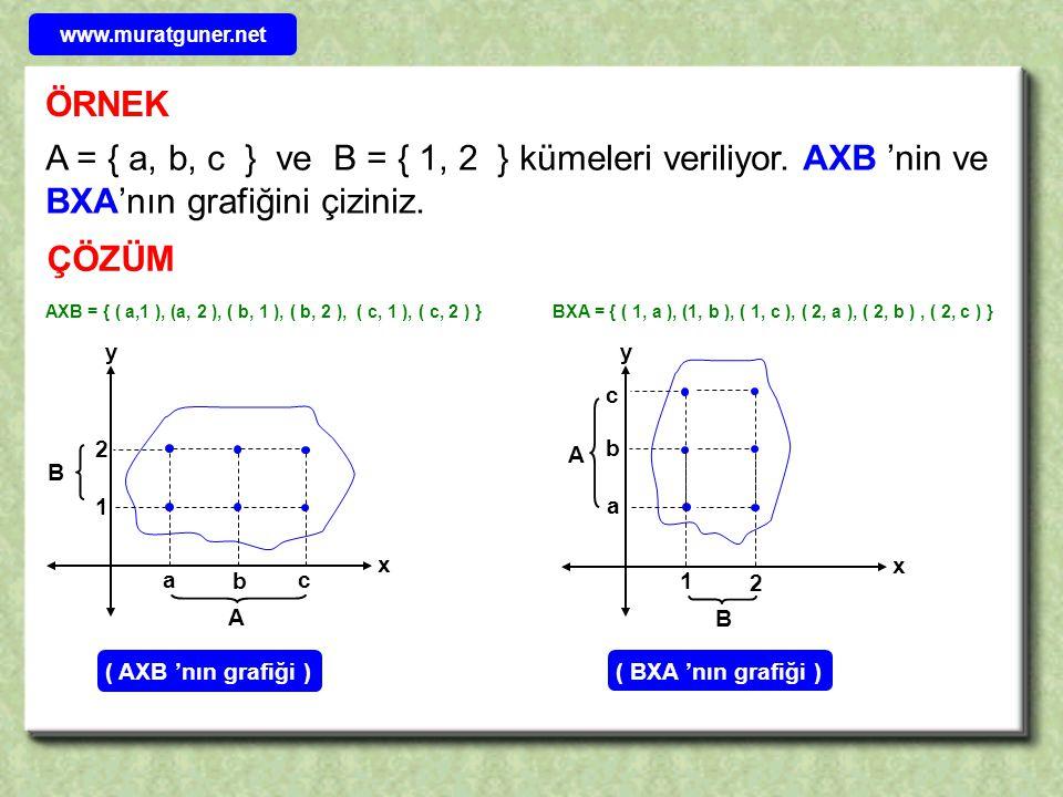 www.muratguner.net ÖRNEK. A = { a, b, c } ve B = { 1, 2 } kümeleri veriliyor. AXB 'nin ve BXA'nın grafiğini çiziniz.