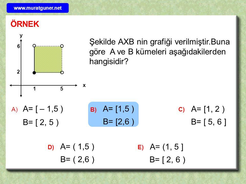 www.muratguner.net ÖRNEK. x. y. 1. 5. 2. 6. Şekilde AXB nin grafiği verilmiştir.Buna göre A ve B kümeleri aşağıdakilerden hangisidir