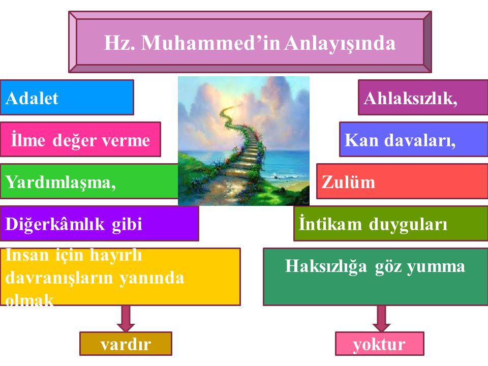 Hz. Muhammed'in Anlayışında