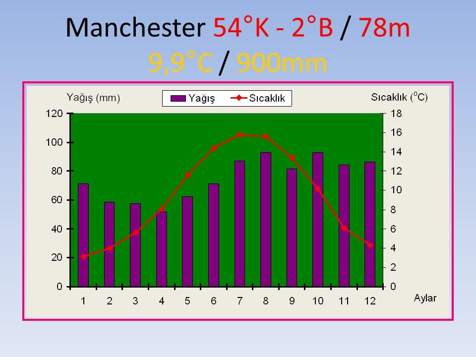 Manchester 54°K - 2°B / 78m 9,9°C / 900mm