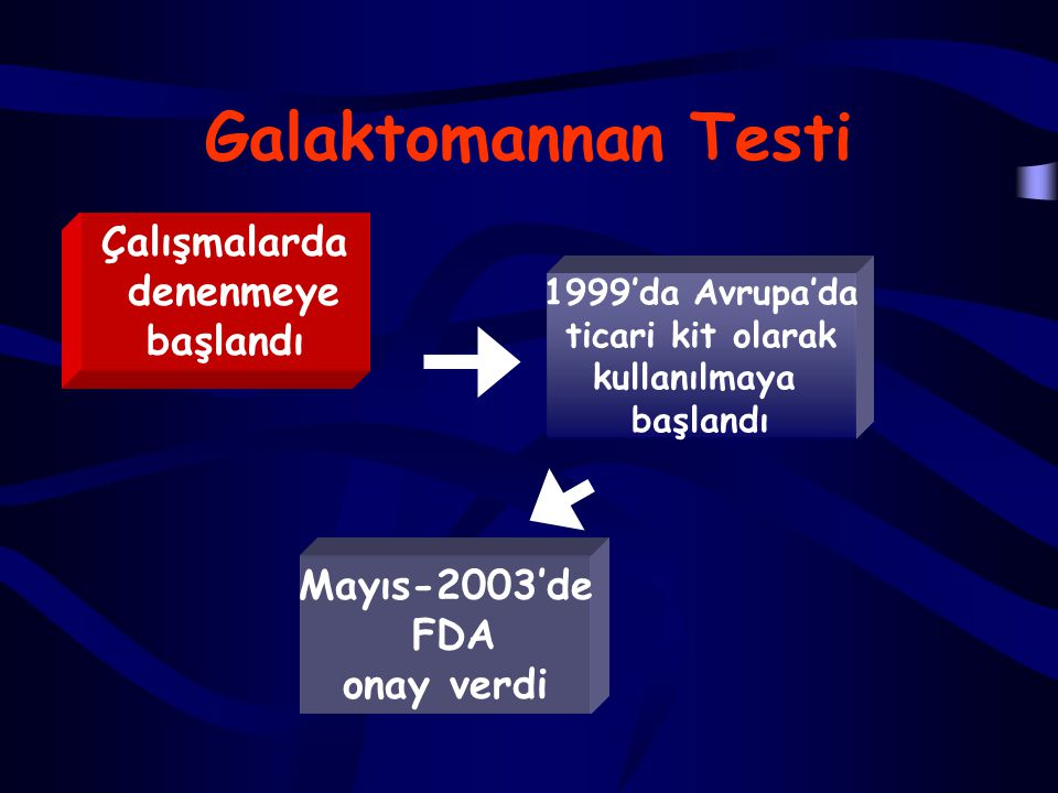 Galaktomannan Testi Çalışmalarda denenmeye başlandı Mayıs-2003'de FDA