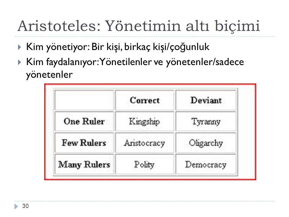 Aristoteles: Yönetimin altı biçimi