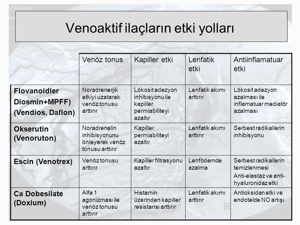 Venoaktif ilaçların etki yolları