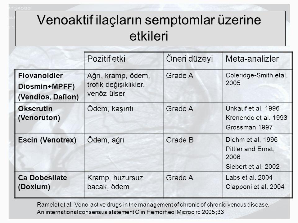 Venoaktif ilaçların semptomlar üzerine etkileri