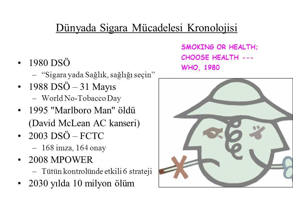 Dünyada Sigara Mücadelesi Kronolojisi