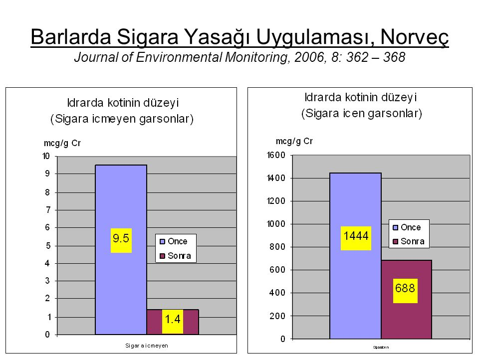 Barlarda Sigara Yasağı Uygulaması, Norveç Journal of Environmental Monitoring, 2006, 8: 362 – 368