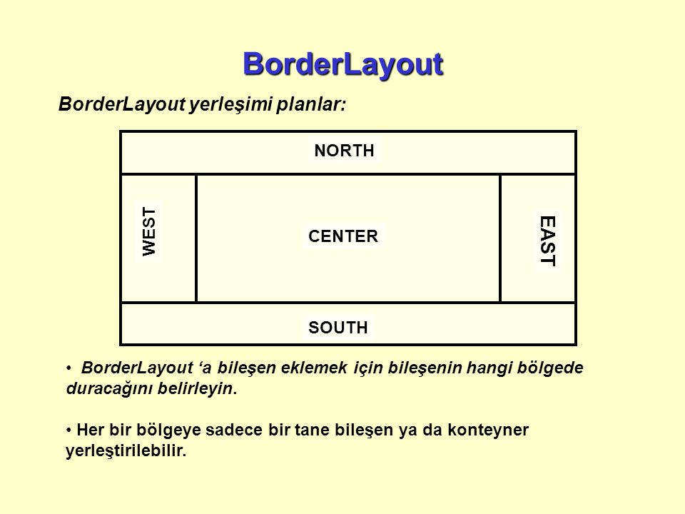 BorderLayout BorderLayout yerleşimi planlar: EAST NORTH WEST CENTER