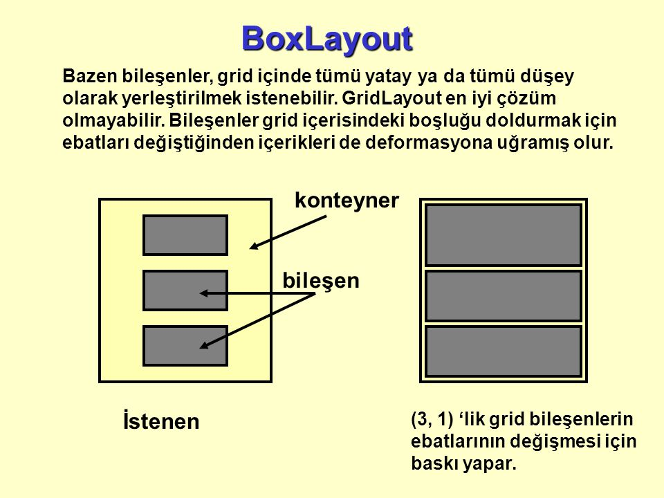BoxLayout konteyner bileşen İstenen