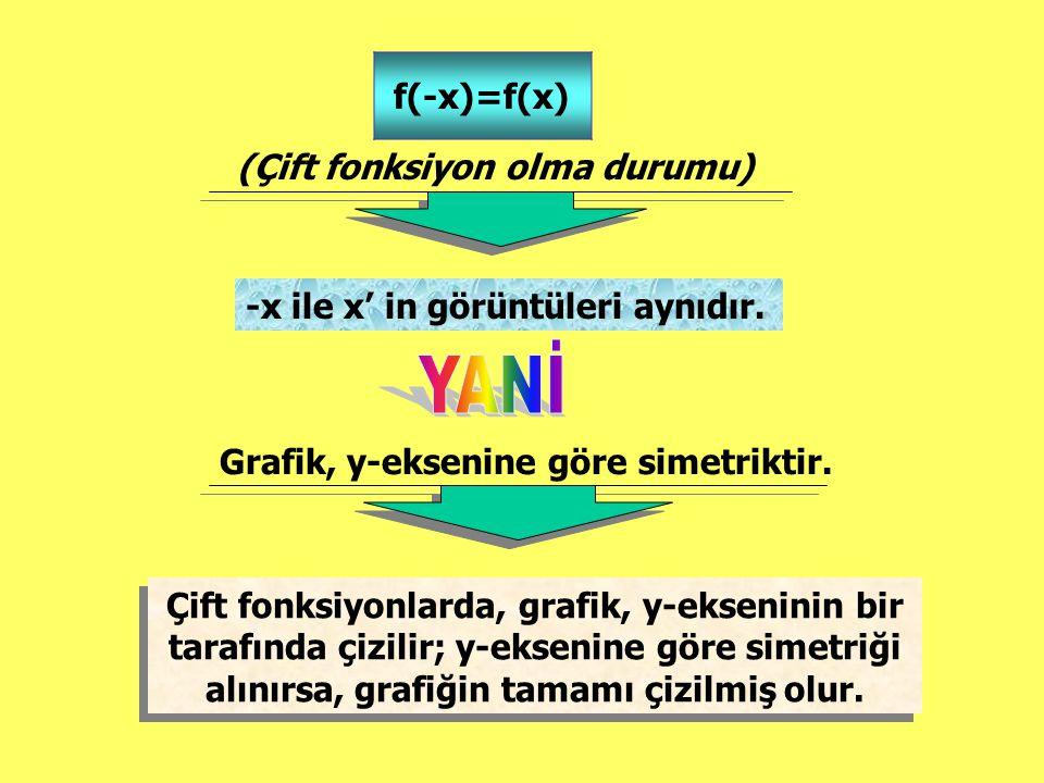 YANİ f(-x)=f(x) (Çift fonksiyon olma durumu)