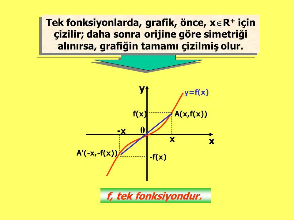 Tek fonksiyonlarda, grafik, önce, xR+ için çizilir; daha sonra orijine göre simetriği alınırsa, grafiğin tamamı çizilmiş olur.