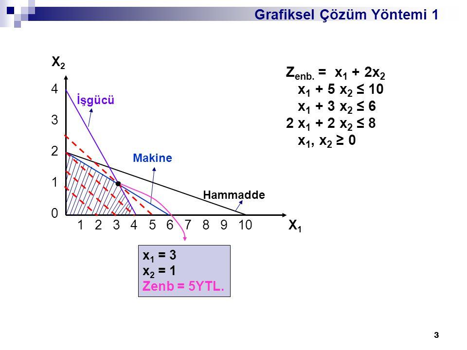 Grafiksel Çözüm Yöntemi 1