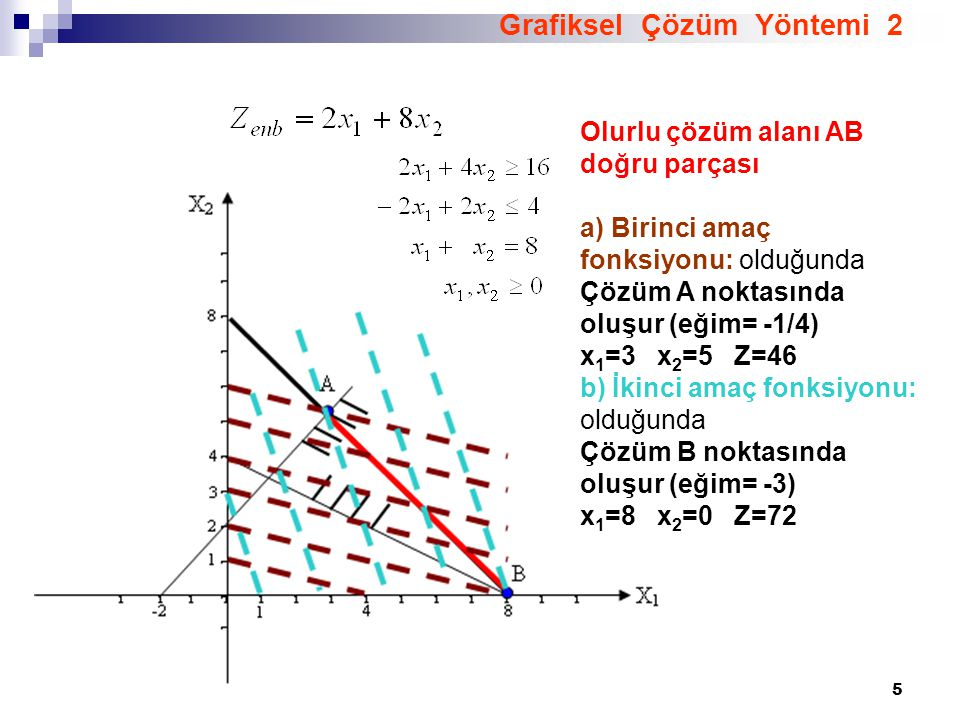 Grafiksel Çözüm Yöntemi 2