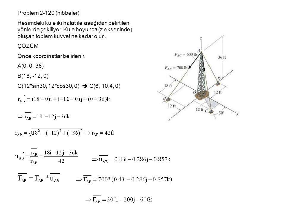 Problem 2-120 (hibbeler)