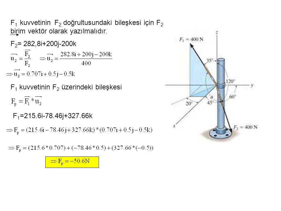 F1 kuvvetinin F2 doğrultusundaki bileşkesi için F2 birim vektör olarak yazılmalıdır.