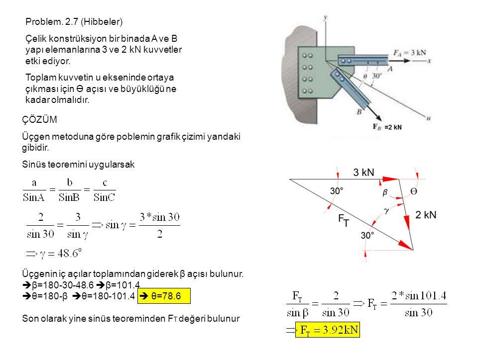 Problem. 2.7 (Hibbeler) Çelik konstrüksiyon bir binada A ve B yapı elemanlarına 3 ve 2 kN kuvvetler etki ediyor.
