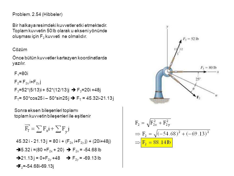Problem. 2.54 (Hibbeler) Bir halkaya resimdeki kuvvetler etki etmektedir.