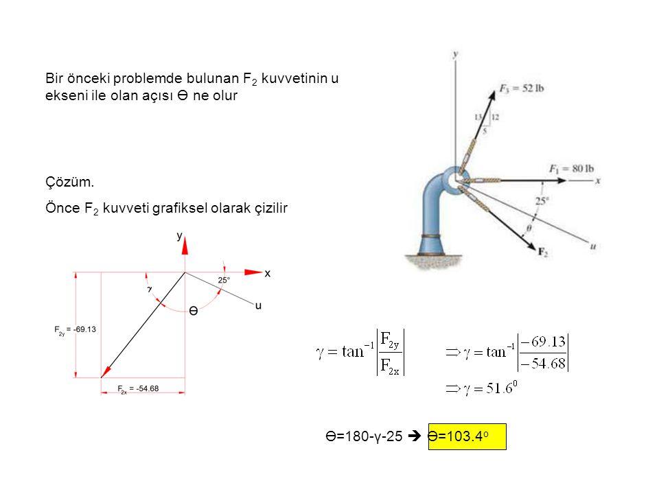 Bir önceki problemde bulunan F2 kuvvetinin u ekseni ile olan açısı ϴ ne olur
