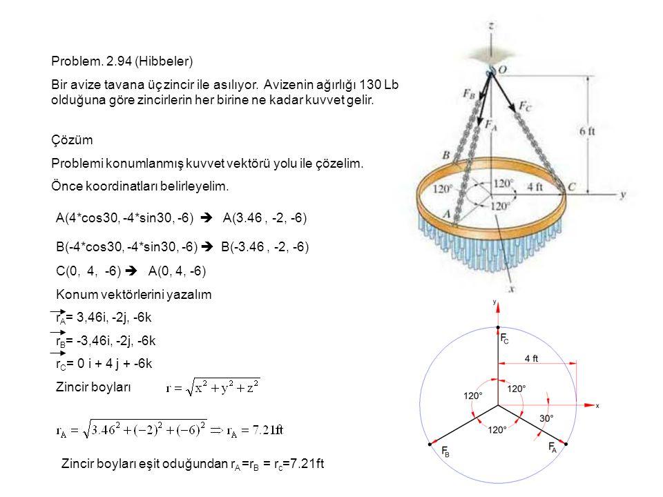Problem. 2.94 (Hibbeler)