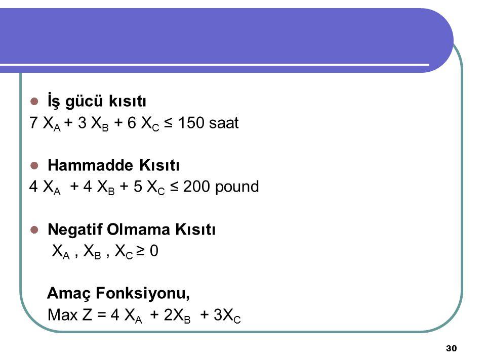 İş gücü kısıtı 7 XA + 3 XB + 6 XC ≤ 150 saat. Hammadde Kısıtı. 4 XA + 4 XB + 5 XC ≤ 200 pound. Negatif Olmama Kısıtı.