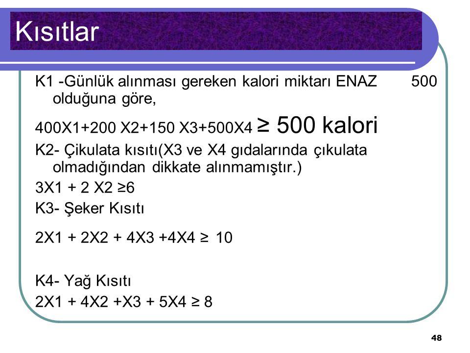 Kısıtlar K1 -Günlük alınması gereken kalori miktarı ENAZ 500 olduğuna göre, 400X1+200 X2+150 X3+500X4 ≥ 500 kalori.