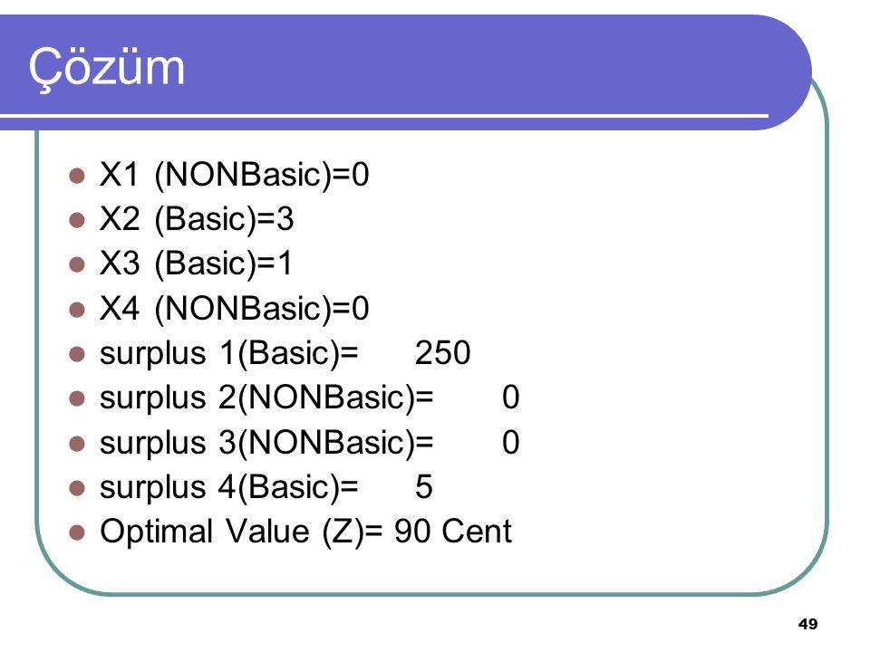 Çözüm X1 (NONBasic)=0 X2 (Basic)=3 X3 (Basic)=1 X4 (NONBasic)=0