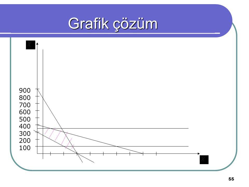 Grafik çözüm 100 400 300 200 500 600 700 800 900