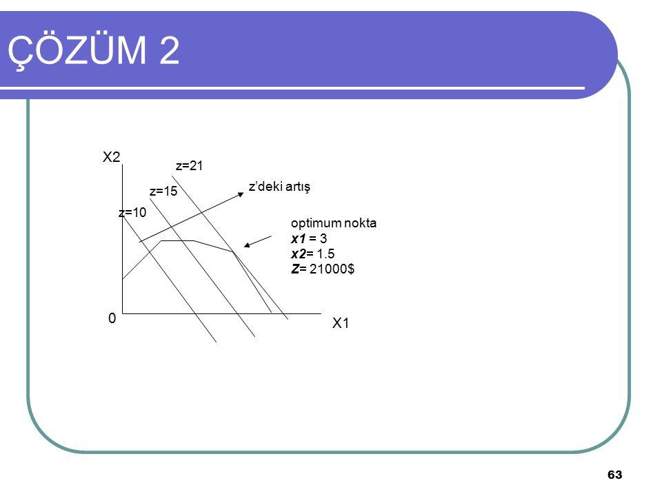 ÇÖZÜM 2 X2 X1 z=21 z'deki artış z=15 z=10 optimum nokta x1 = 3 x2= 1.5