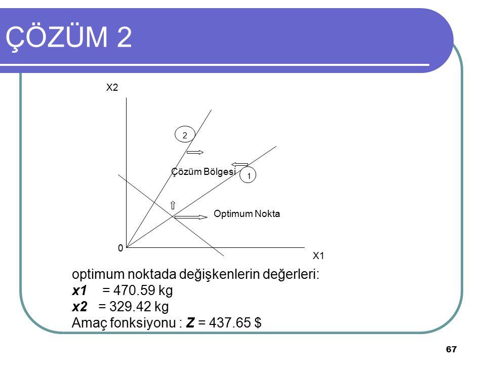 ÇÖZÜM 2 optimum noktada değişkenlerin değerleri: x1 = 470.59 kg
