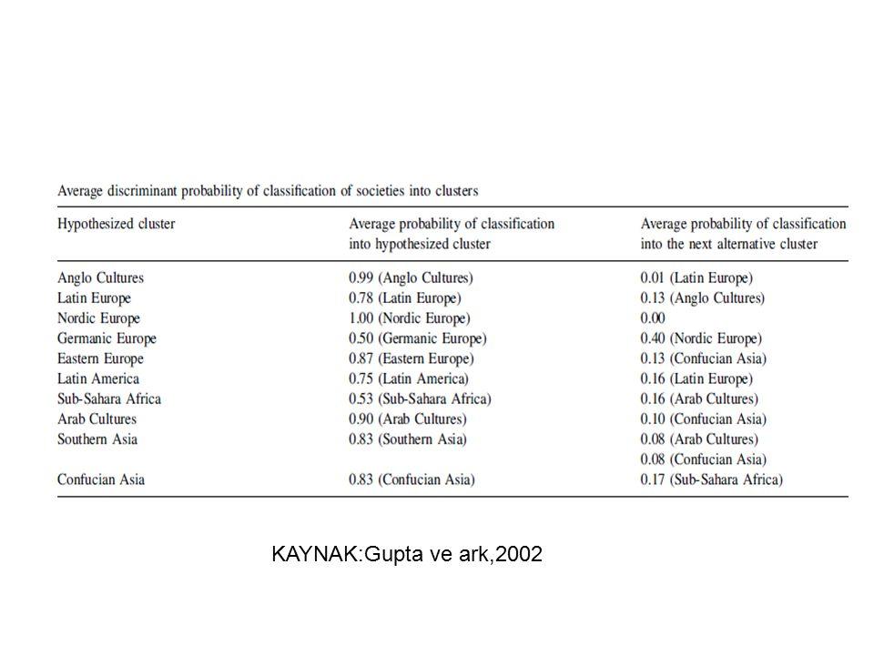 KAYNAK:Gupta ve ark,2002