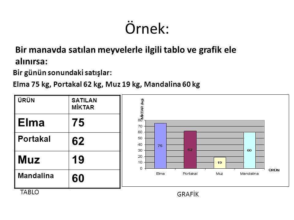 Örnek: Bir manavda satılan meyvelerle ilgili tablo ve grafik ele alınırsa: Bir günün sonundaki satışlar: