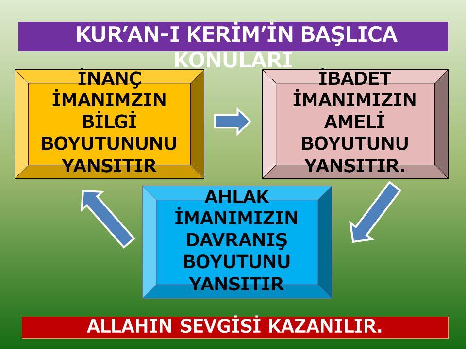 KUR'AN-I KERİM'İN BAŞLICA KONULARI