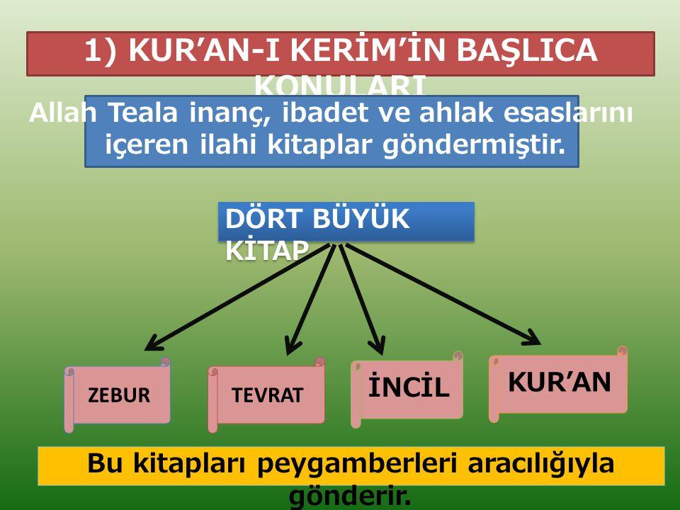 1) KUR'AN-I KERİM'İN BAŞLICA KONULARI