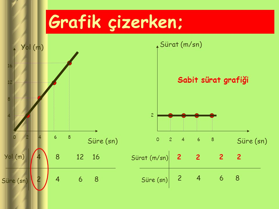Grafik çizerken; Sabit sürat grafiği Sürat (m/sn) Yol (m) Süre (sn)