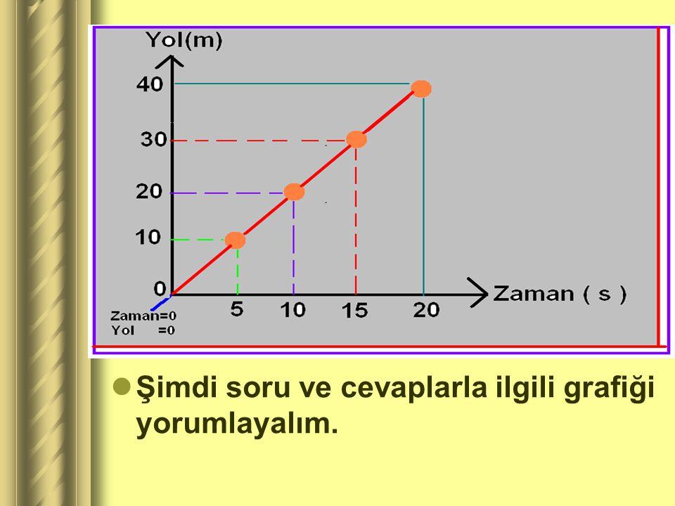 Şimdi soru ve cevaplarla ilgili grafiği yorumlayalım.