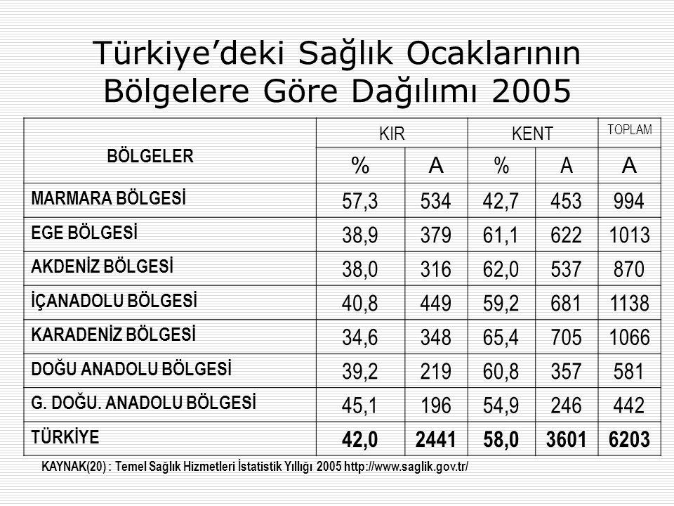 Türkiye'deki Sağlık Ocaklarının Bölgelere Göre Dağılımı 2005