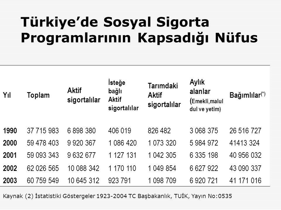 Türkiye'de Sosyal Sigorta Programlarının Kapsadığı Nüfus