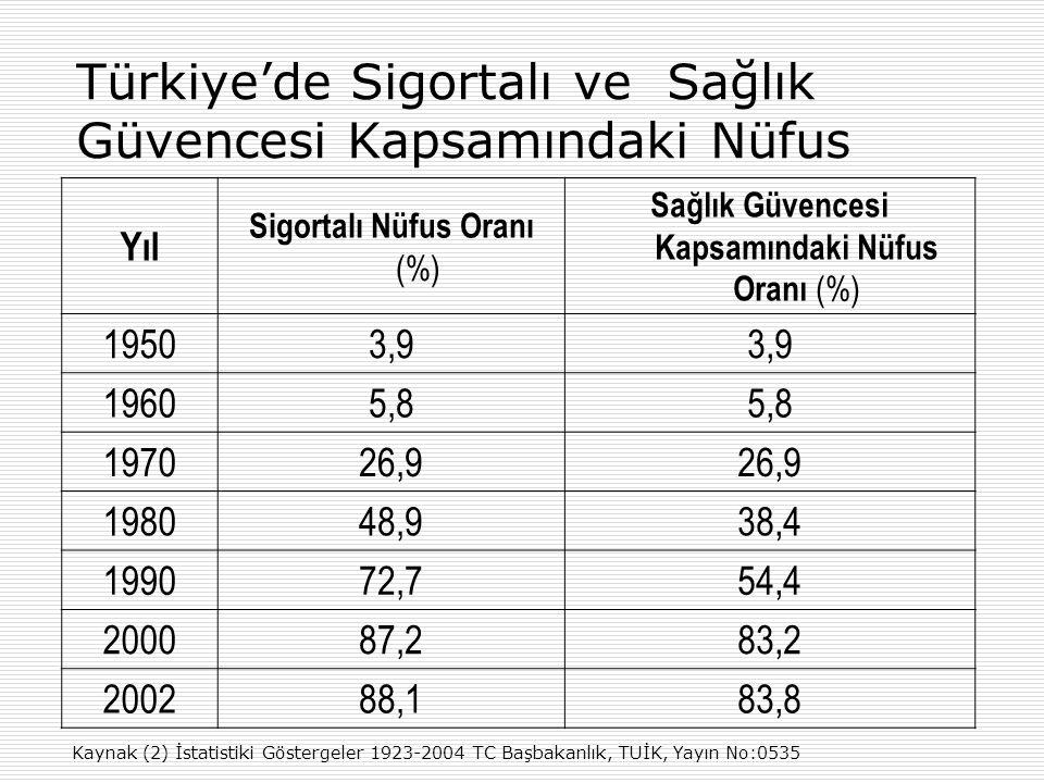 Türkiye'de Sigortalı ve Sağlık Güvencesi Kapsamındaki Nüfus