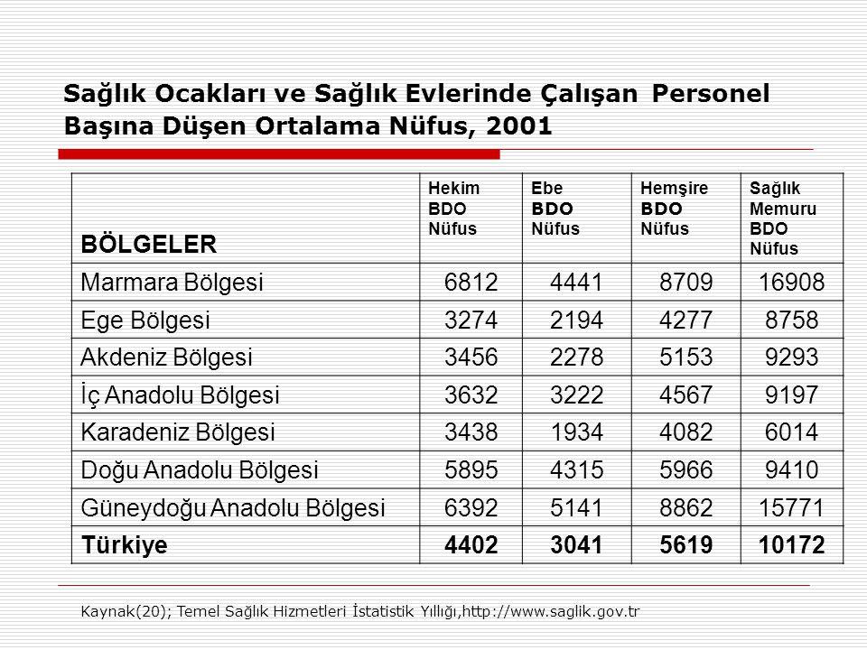 Güneydoğu Anadolu Bölgesi 6392 5141 8862 15771 Türkiye 4402 3041 5619