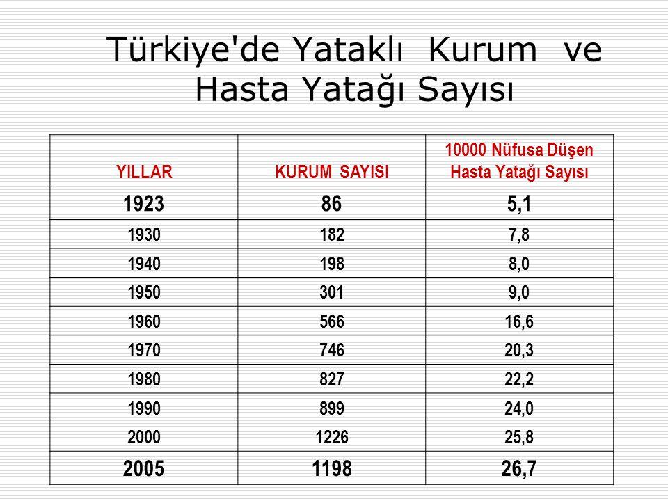 Türkiye de Yataklı Kurum ve Hasta Yatağı Sayısı