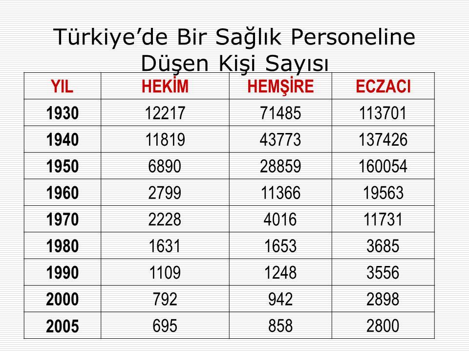 Türkiye'de Bir Sağlık Personeline Düşen Kişi Sayısı