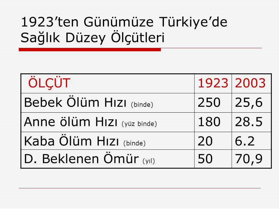 1923'ten Günümüze Türkiye'de Sağlık Düzey Ölçütleri