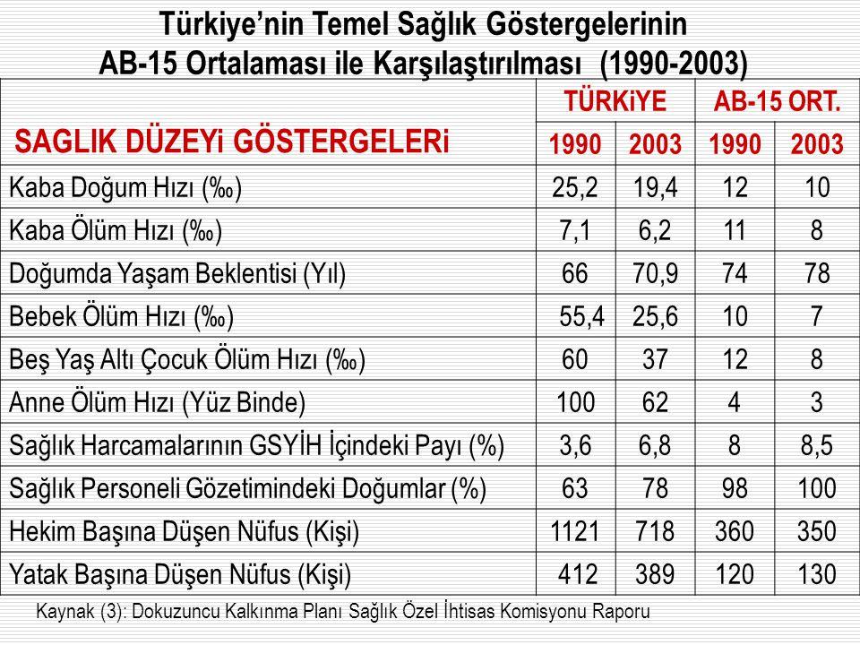 Türkiye'nin Temel Sağlık Göstergelerinin